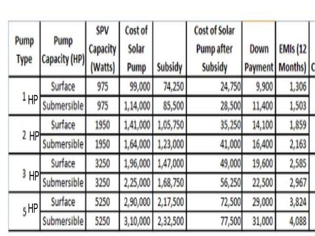 Solar pump rate chart
